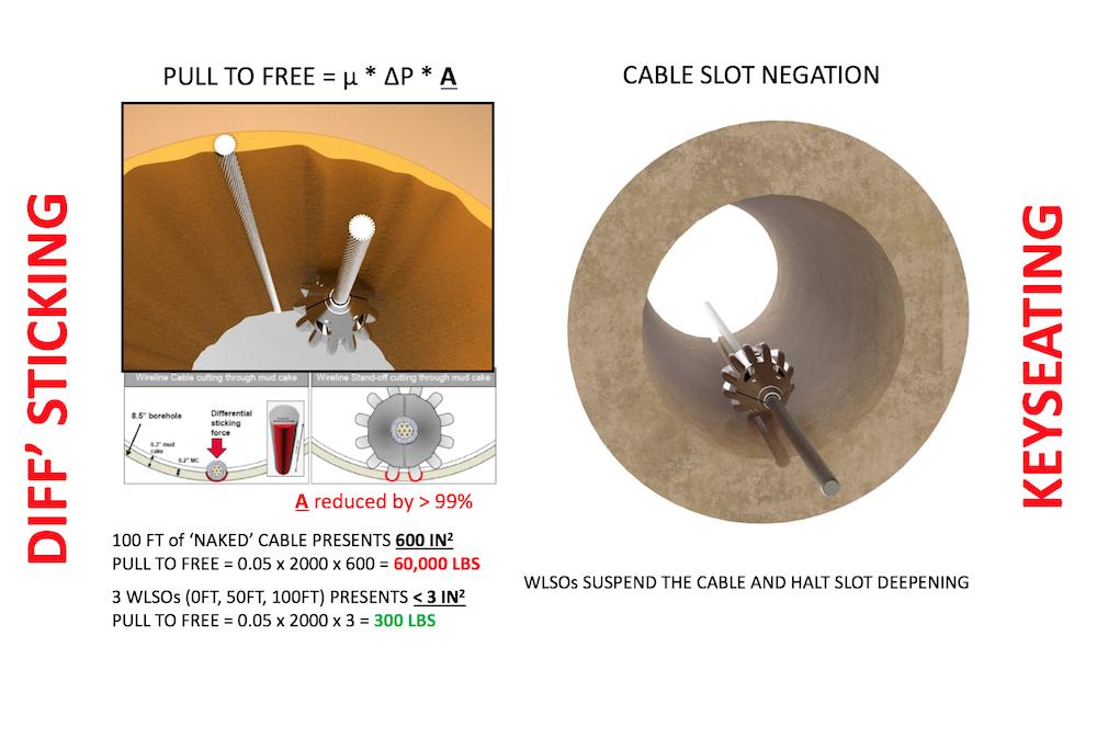 GAIA Wireline Standoff WLSO